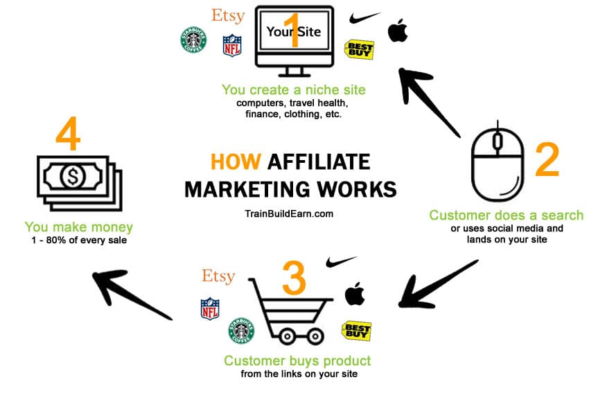 How-affiliate-marketing-works diagram